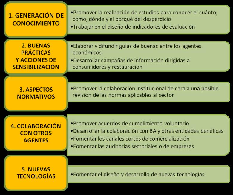 Actuaciones_estrategia