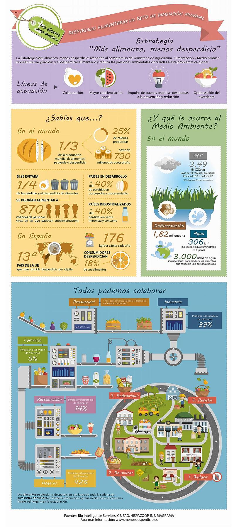 infografia-MAGRAMA